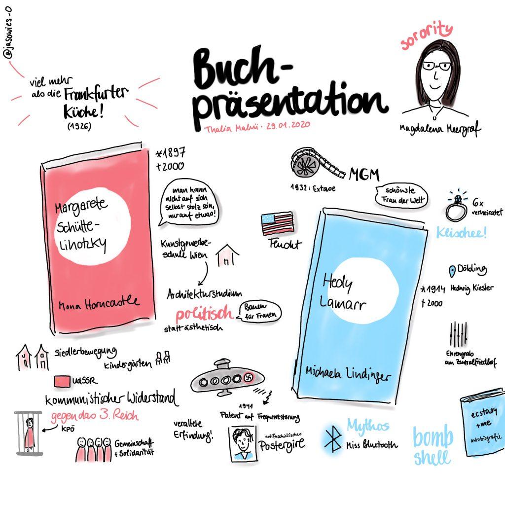 Sketchnotes zur Präsentation der Biografien von Margarete Schütte-Lihotzky und Hedy Lamarr