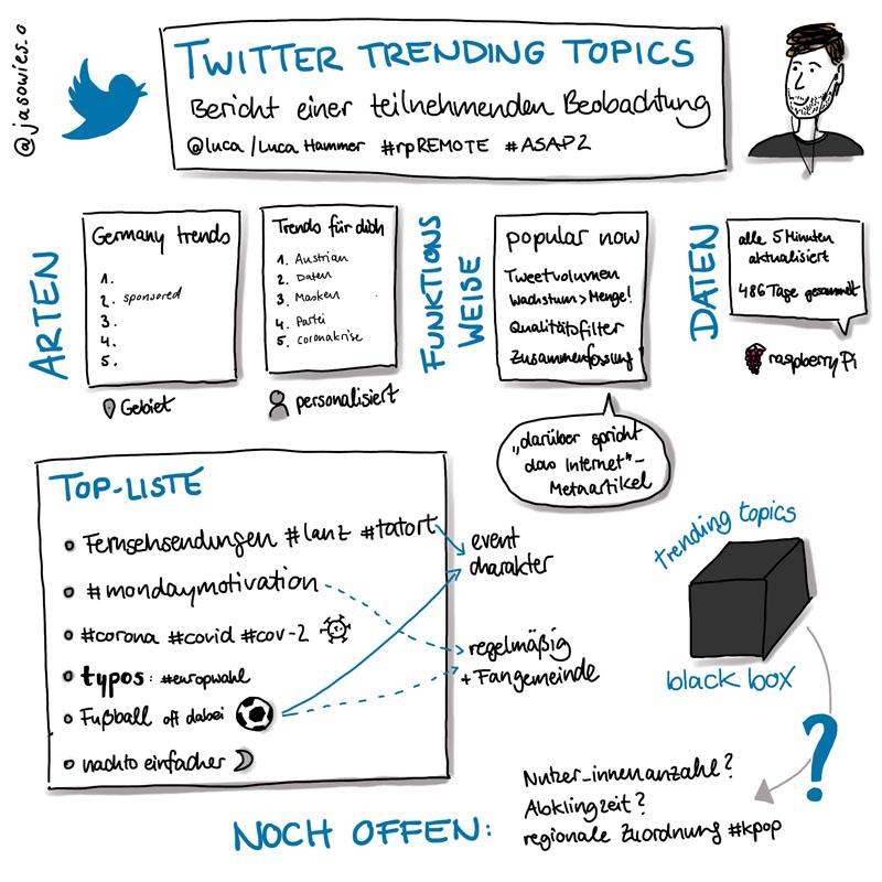 """Sketchnotes zum #rpREMOTE-Talk """"Twitter Trending Topics: Bericht einer teilnehmenden Beobachtung"""" - Luca Hammer"""
