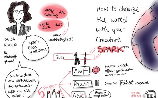 "Sketchnote vom ""Lead Today, Shape Tomorrow""-Event"