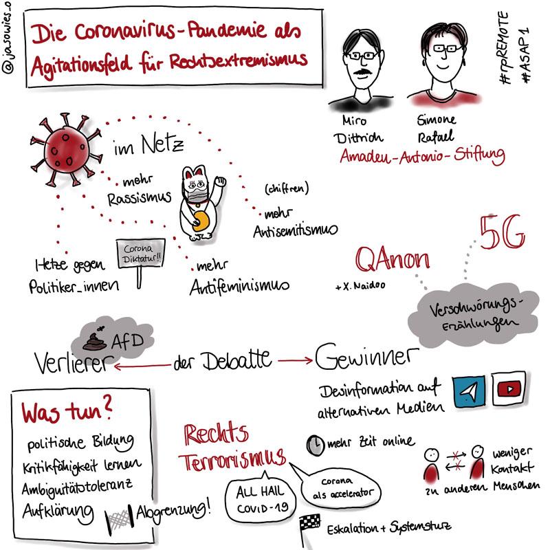 """Sketchnote zum #rpREMOTE-Talk """"Die Coronavirus-Pandemie als Agitationsfeld für Rechtsextremismus"""" von Miro Dittrich und Simone Rafael von der Amadeu-Antonio-Stiftung"""