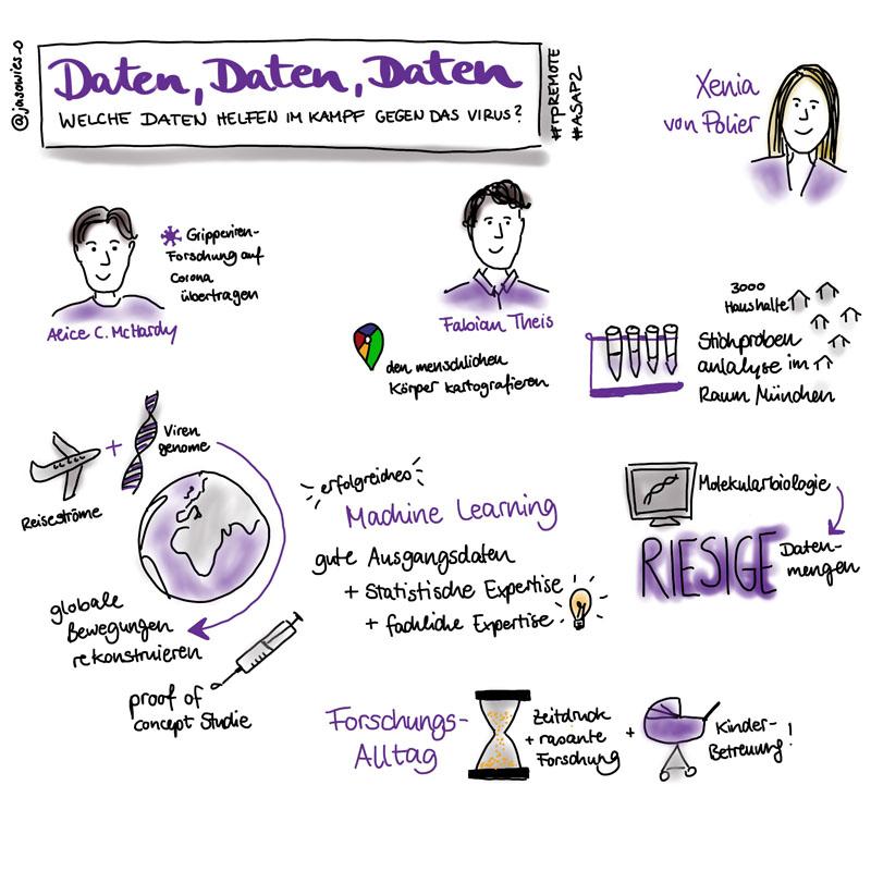 """sketchnotes zum #rpREMOTE talk Daten, Daten, Daten: Welche Daten helfen im Kampf gegen das Virus?"""" - Alice C. McHardy, Fabian Theis, Xenia von Polier"""