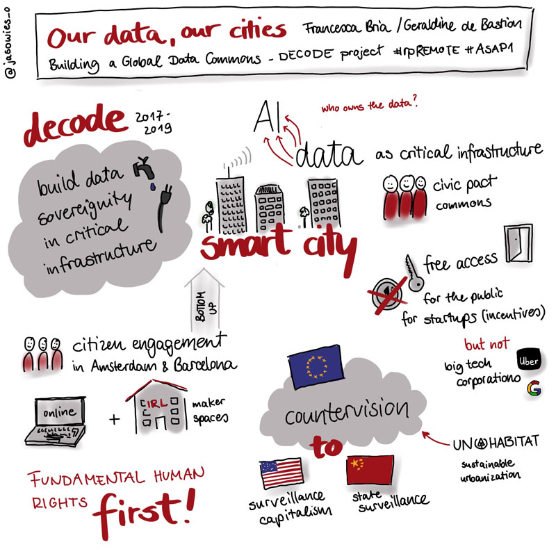 "Sketchnote zur #rpREMOTE ""Our Data, our Cities - Building a Global Data Commons"" - Francesca Bria im Interview mit Geraldine de Bastion"